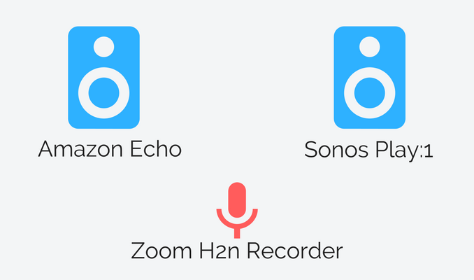 Skizze Testaufbau Klangvergleich Amazon Echo versus Sonos Play:1 Lautsprecher